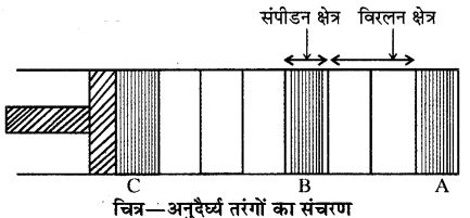 RBSE Solutions for Class 11 Physics Chapter 9 तरंग गति 17