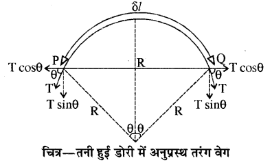 RBSE Solutions for Class 11 Physics Chapter 9 तरंग गति 19