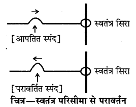 RBSE Solutions for Class 11 Physics Chapter 9 तरंग गति 2