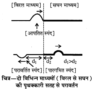 RBSE Solutions for Class 11 Physics Chapter 9 तरंग गति 3
