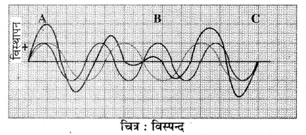 RBSE Solutions for Class 11 Physics Chapter 9 तरंग गति 35