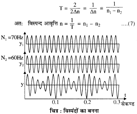 RBSE Solutions for Class 11 Physics Chapter 9 तरंग गति 39