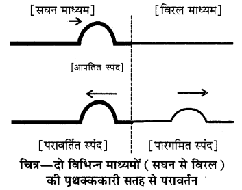 RBSE Solutions for Class 11 Physics Chapter 9 तरंग गति