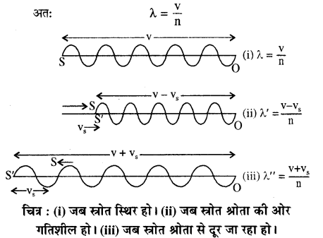 RBSE Solutions for Class 11 Physics Chapter 9 तरंग गति 42