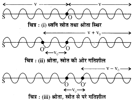 RBSE Solutions for Class 11 Physics Chapter 9 तरंग गति 47