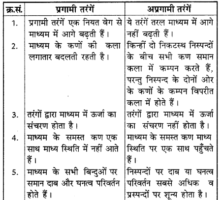 RBSE Solutions for Class 11 Physics Chapter 9 तरंग गति 5
