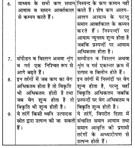 RBSE Solutions for Class 11 Physics Chapter 9 तरंग गति 6