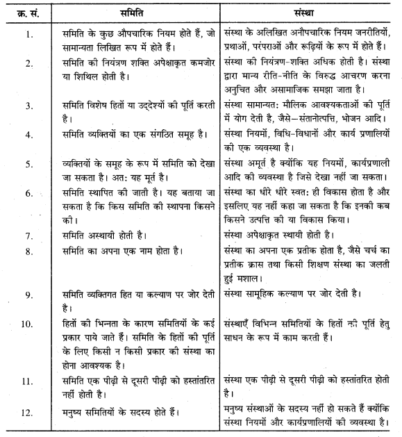 RBSE Solutions for Class 11 Sociology Chapter 3 मूलभूत अवधारणाएँ-II (संस्था, समिति, संगठन, मूल्य एवं मानदण्ड)