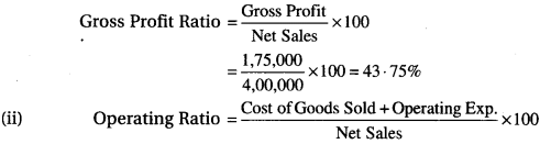 RBSE Solutions for Class 12 Accountancy Chapter 11 Ratio Analysis 21