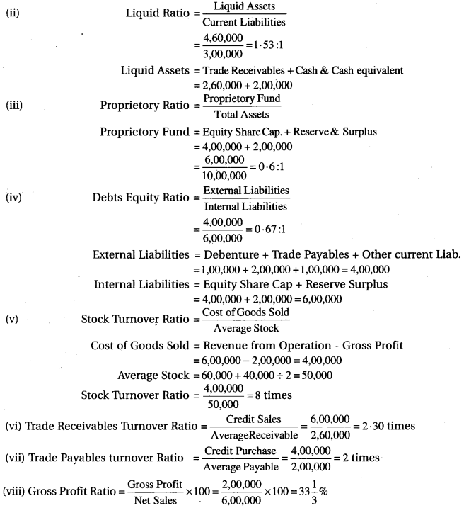 RBSE Solutions for Class 12 Accountancy Chapter 11 Ratio Analysis 27