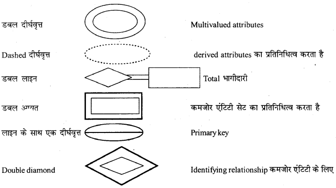 RBSE Solutions for Class 12 Computer Science Chapter 13 DBMS की अवधारणायें image -18