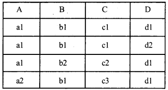 RBSE Solutions for Class 12 Computer Science Chapter 13 DBMS की अवधारणायें image -23