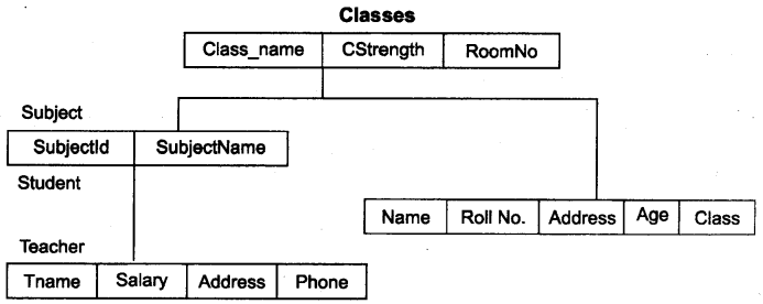 RBSE Solutions for Class 12 Computer Science Chapter 13 DBMS की अवधारणायें image -7