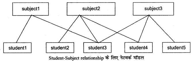 RBSE Solutions for Class 12 Computer Science Chapter 13 DBMS की अवधारणायें image -8
