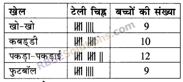 RBSE Solutions for Class 5 Maths Chapter 9 आँकड़ेAdditional Questions image 10