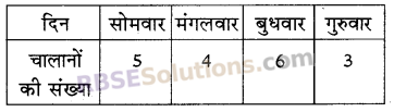 RBSE Solutions for Class 5 Maths Chapter 9 आँकड़ेAdditional Questions image 12
