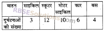 RBSE Solutions for Class 5 Maths Chapter 9 आँकड़ेAdditional Questions image 16