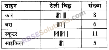 RBSE Solutions for Class 5 Maths Chapter 9 आँकड़ेAdditional Questions image 19