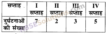 RBSE Solutions for Class 5 Maths Chapter 9 आँकड़ेAdditional Questions image 22