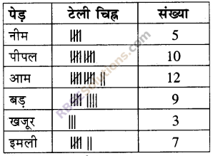 RBSE Solutions for Class 5 Maths Chapter 9 आँकड़ेAdditional Questions image 9