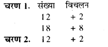 RBSE Solutions for Class 8 Maths Chapter 5 वैदिक गणित In Text Exercise 60a