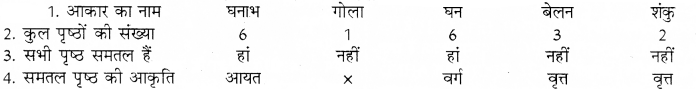 RBSE Solutions for Class 8 Maths Chapter 8 ठोस आकारों का चित्रण In Text Exercise 95a