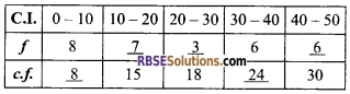 RBSE Solutions for Class 9 Maths Chapter 15 Statistics Additional Questions - 12