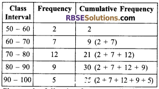 RBSE Solutions for Class 9 Maths Chapter 15 Statistics Additional Questions - 8