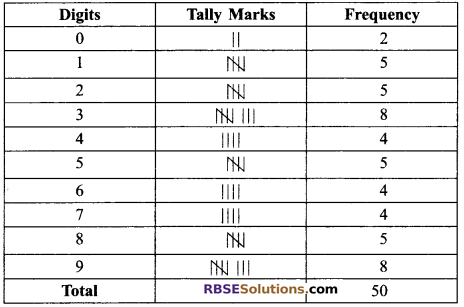 RBSE Solutions for Class 9 Maths Chapter 15 Statistics Ex 15.2 - 10