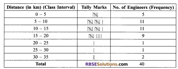 RBSE Solutions for Class 9 Maths Chapter 15 Statistics Ex 15.2 - 13