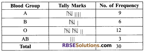 RBSE Solutions for Class 9 Maths Chapter 15 Statistics Ex 15.2 - 6