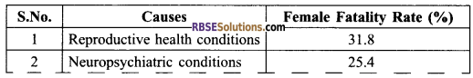 RBSE Solutions for Class 9 Maths Chapter 15 Statistics Ex 15.3 - 1