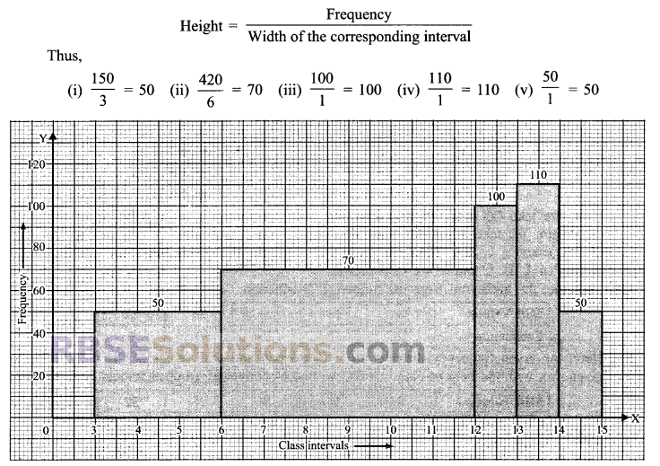 RBSE Solutions for Class 9 Maths Chapter 15 Statistics Ex 15.3 - 11