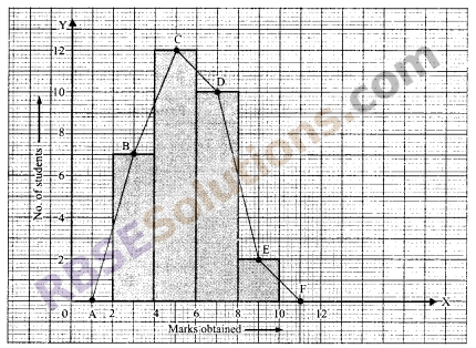 RBSE Solutions for Class 9 Maths Chapter 15 Statistics Ex 15.3 - 22