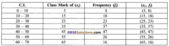 RBSE Solutions for Class 9 Maths Chapter 15 Statistics Ex 15.3 - 26