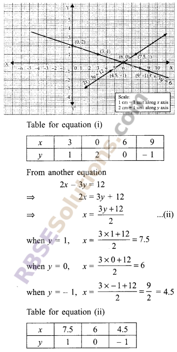 RBSE Solutions for Class 9 Maths Chapter 4 Linear Equations in Two Variables Ex 4.1 1