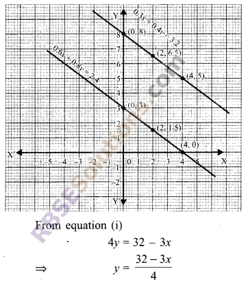 RBSE Solutions for Class 9 Maths Chapter 4 Linear Equations in Two Variables Ex 4.1 14