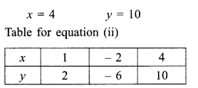 RBSE Solutions for Class 9 Maths Chapter 4 Linear Equations in Two Variables Ex 4.1 18