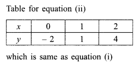 RBSE Solutions for Class 9 Maths Chapter 4 Linear Equations in Two Variables Ex 4.1 20