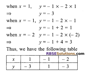 RBSE Solutions for Class 9 Maths Chapter 4 Linear Equations in Two Variables Ex 4.1 22