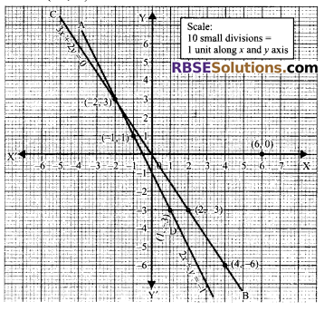 RBSE Solutions for Class 9 Maths Chapter 4 Linear Equations in Two Variables Ex 4.1 23