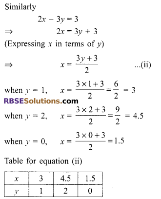 RBSE Solutions for Class 9 Maths Chapter 4 Linear Equations in Two Variables Ex 4.1 5