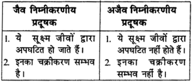 RBSE Solutions for Class 9 Science Chapter 13 पर्यावरण 5