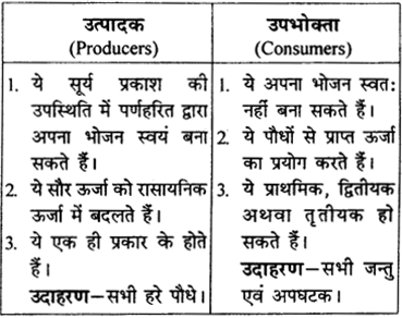RBSE Solutions for Class 9 Science Chapter 13 पर्यावरण 7