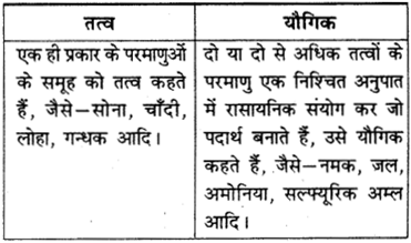RBSE Solutions for Class 9 Science Chapter 2 पदार्थ की संरचना एवं अणु