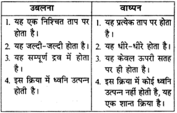 RBSE Solutions for Class 9 Science Chapter 2 पदार्थ की संरचना एवं अणु 12