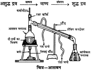 RBSE Solutions for Class 9 Science Chapter 2 पदार्थ की संरचना एवं अणु 7