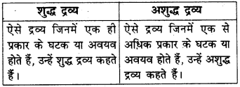RBSE Solutions for Class 9 Science Chapter 2 पदार्थ की संरचना एवं अणु 8