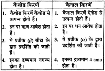 RBSE Solutions for Class 9 Science Chapter 3 परमाणु संरचना 12