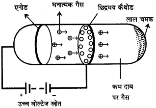 RBSE Solutions for Class 9 Science Chapter 3 परमाणु संरचना 6
